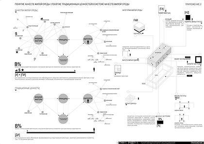 Повышение качеств жилой среды с учетом ценностей традиционных жилых образований (на примере территории Армянского нагорья). Глава 1. Понятие и основные этапы формирования жилой среды