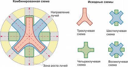 Многолучевая схема планировки здания.  Многолучевые здания формируются посредством планировочного...