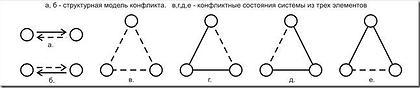 Рисунок 1.2 Структурная модель конфликта из двух и трех элементов.