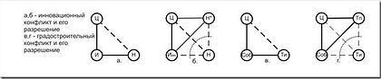 Рисунок 2.1. Схема инновационного конфликта, схема градостроительного конфликта